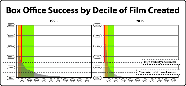 Box Office Success by Decile of Film Created