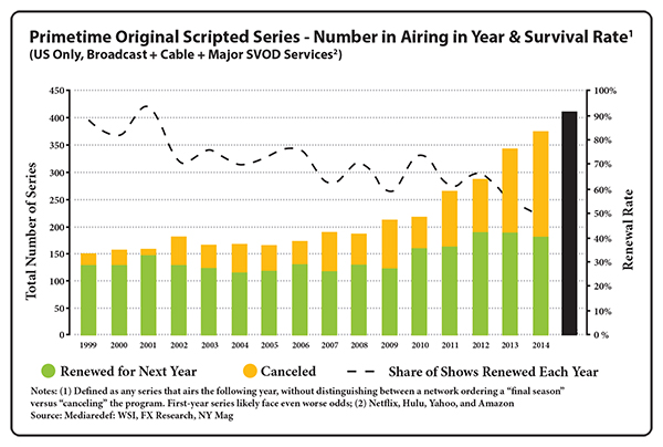 Primetime Original Scripted Series — Number in Airing in Year & Survival Rate