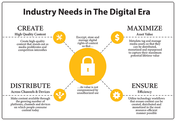 Industry Needs in The Digital Era