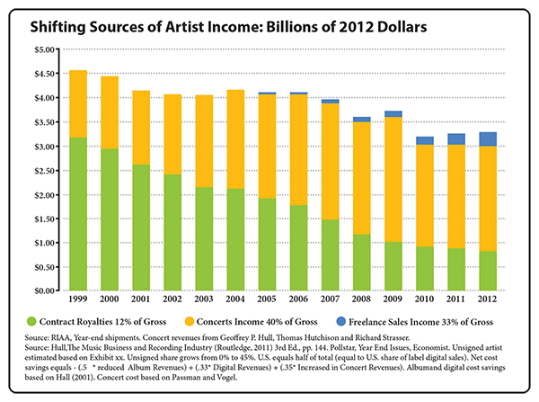 Shifting Sources of Artist Income: Billions of 2012 Dollars