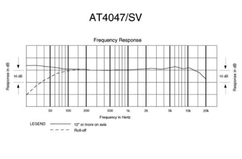 Audio-Technica Frequency Response Chart